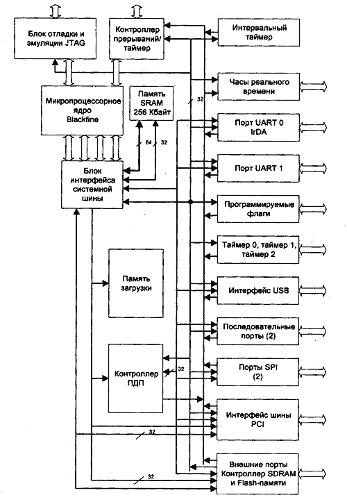 Структура микропроцессора